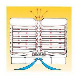 Plaque à Liquide - Déshydrateur Ultra 1000 Ezidri - 2