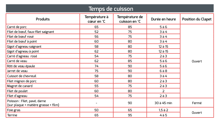 Temps de Cuisson et température pour les fours basses ...